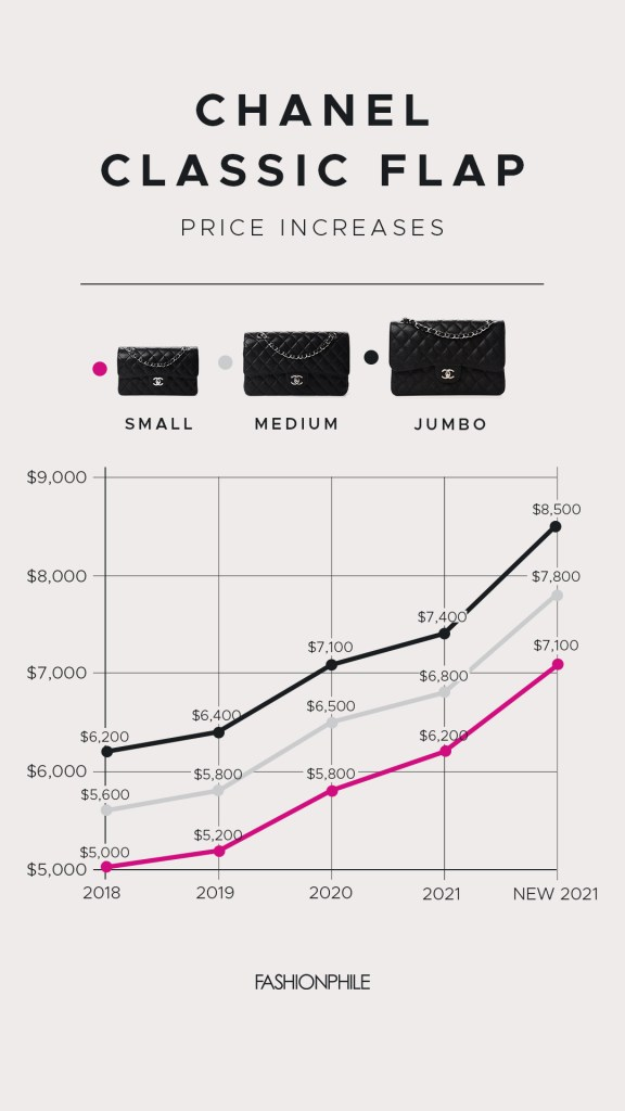 This is a FASHIONPHILE line graph that shows the Chanel Classic Flap Price Increases from 2018 to 2021