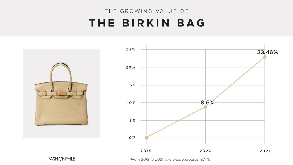The Growing Value of the Birkin Bag Infographic